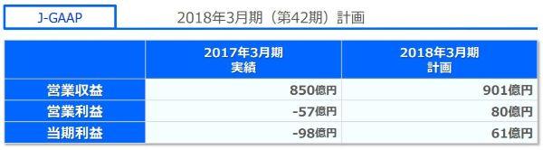 アイリンクインベストメント 口コミ 評判  Jトラスト(8508)2017年度決算予想