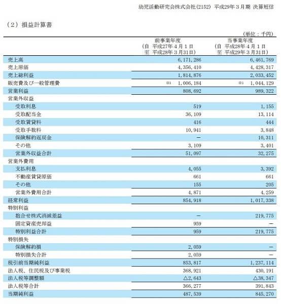 バランス投資顧問 海と風 評判 推奨銘柄 幼児活動研究会(2152)決算