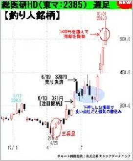 バランス投資顧問  海と風 評判 釣り人銘柄 総医研HD(2385)