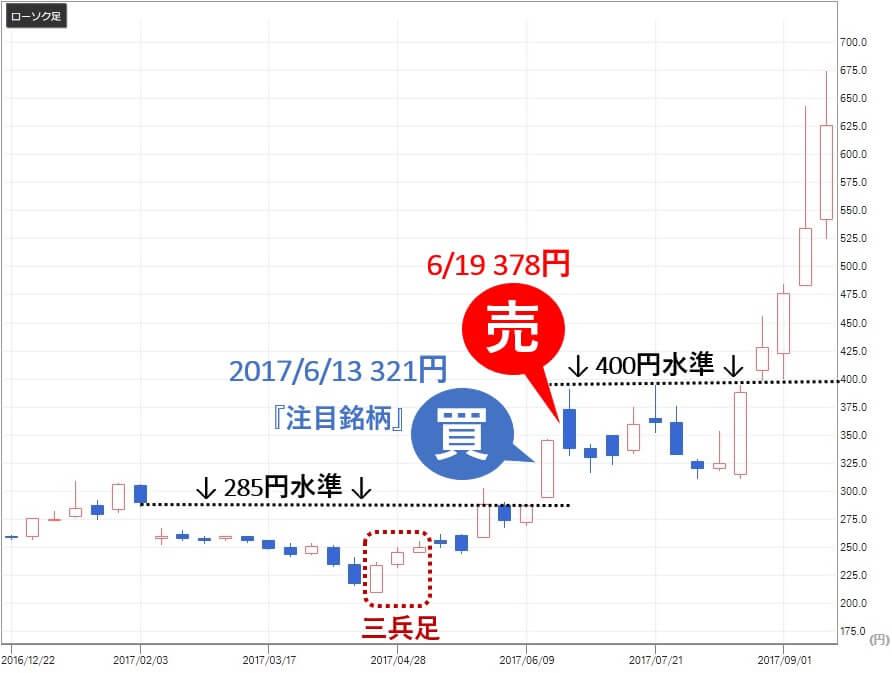 バランス投資顧問 海と風 評判 釣り人銘柄 総医研HD(2385) 売買1