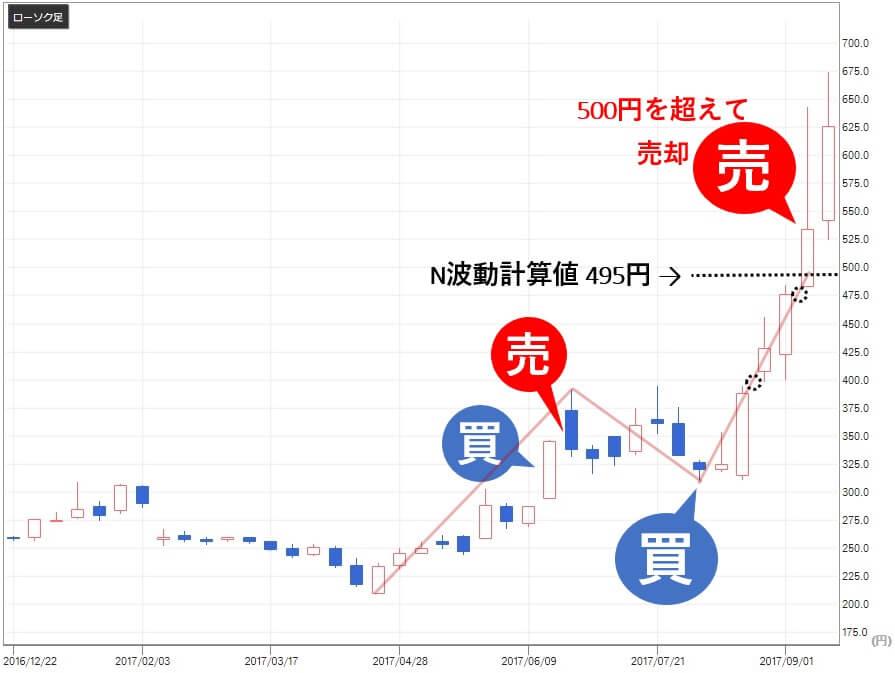 バランス投資顧問 海と風 評判 釣り人銘柄 総医研HD(2385) 売買2