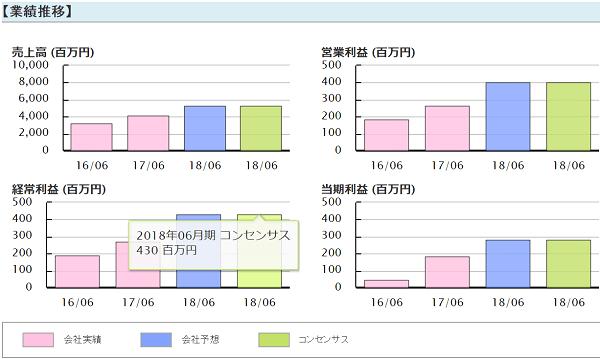 バランス投資顧問 海と風 評判 釣り人銘柄 総医研HD(2385)業績推移