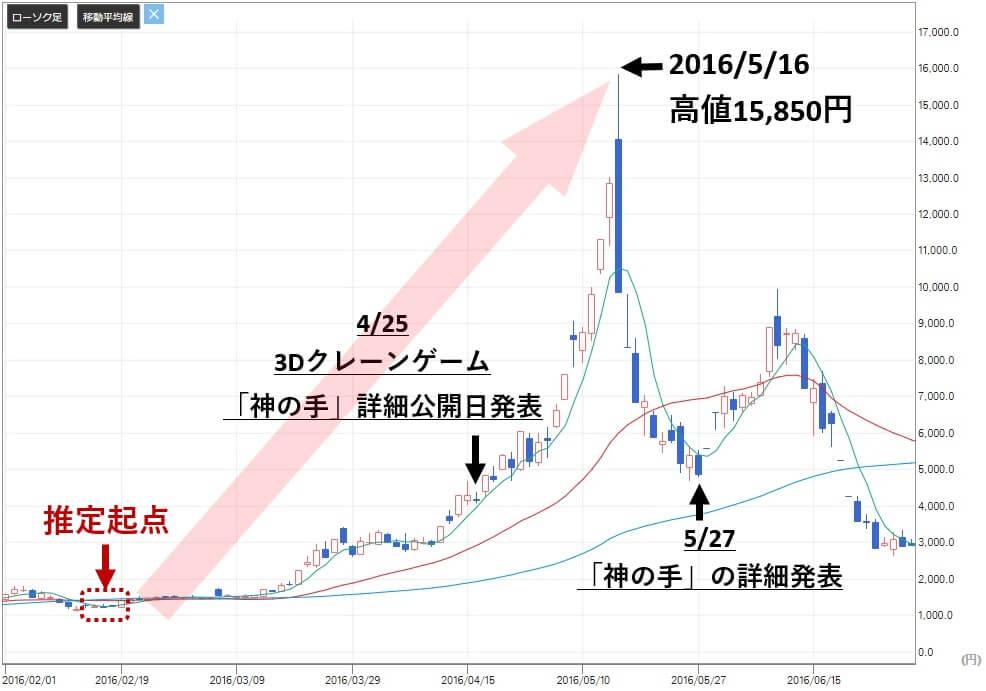 テンバガーの黄金ルール ブランジスタ(6176)株価