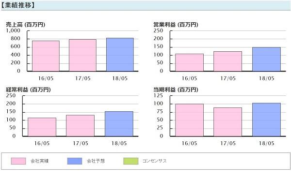 アセットアライブ株式情報 推奨銘柄 ドーン(2303)業績推移