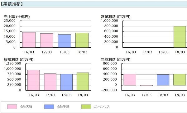 アセットアライブ株式情報 推奨銘柄 日本郵政(6178)業績推移