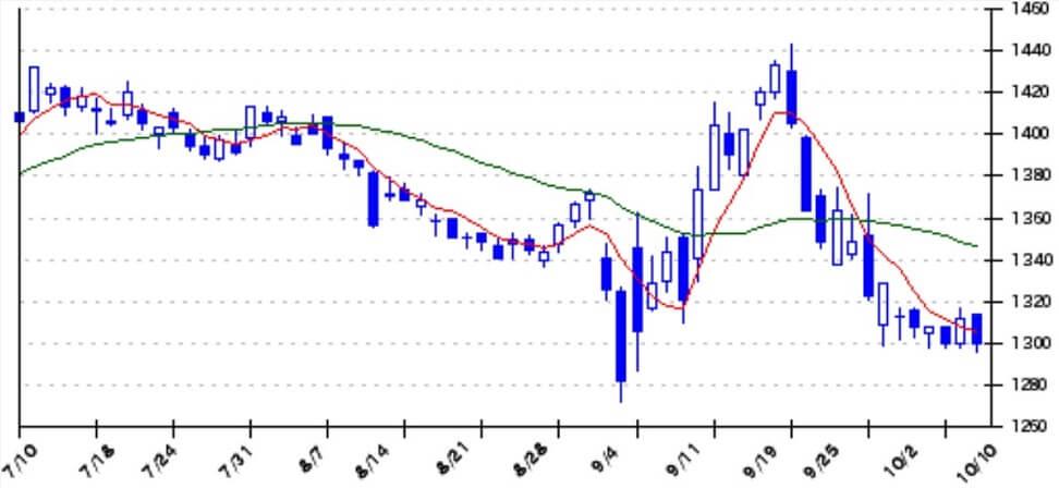 アセットアライブ株式情報 推奨銘柄 日本郵政(6178)株価1