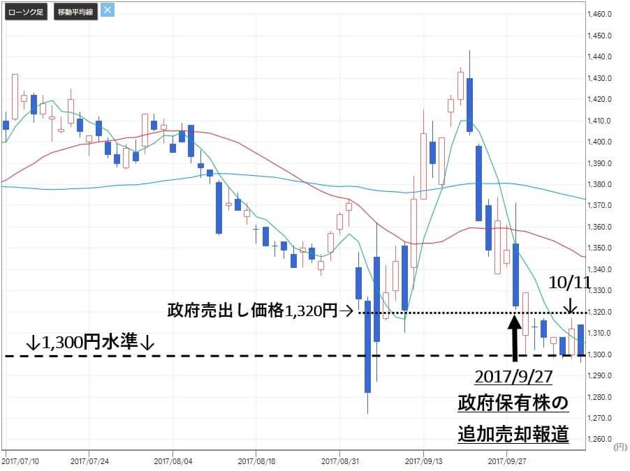 アセットアライブ株式情報 推奨銘柄 日本郵政(6178)株価2