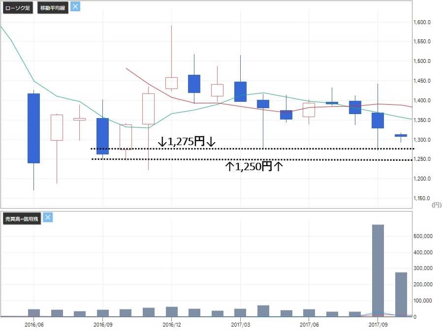 アセットアライブ株式情報 推奨銘柄 日本郵政(6178)株価3