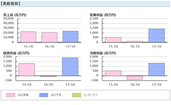 株金山 評判 直近ヒット注目銘柄 オハラ(5218)業績推移