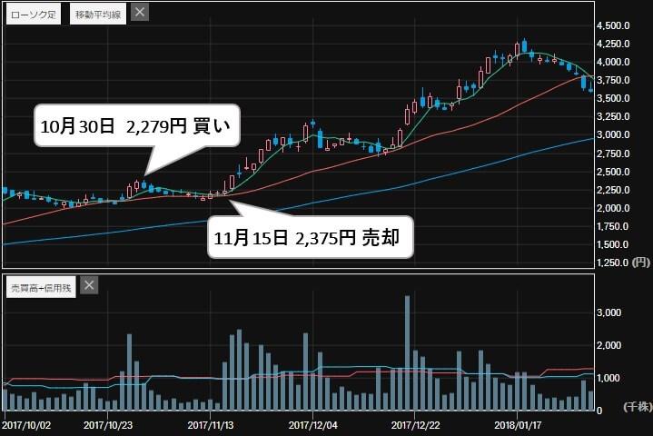 株金山 評判 直近ヒット注目銘柄 オハラ(5218)株価3