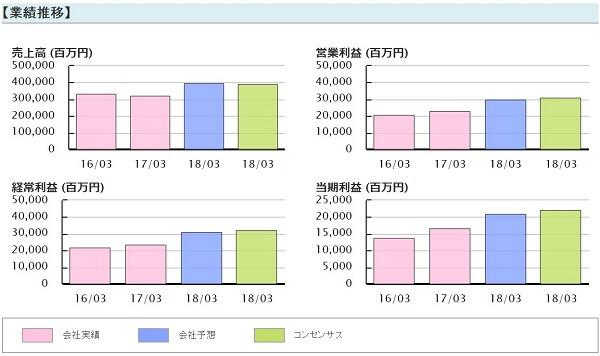 株金山 評判 直近ヒット注目株 ダイフク(6383)業績推移