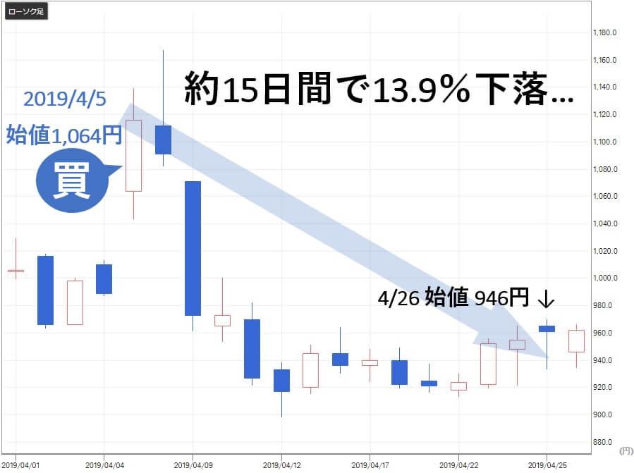 リアルタイムのレノバ推奨から15日間で13.9%下落