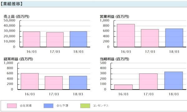 シライ電子工業(6658)業績推移