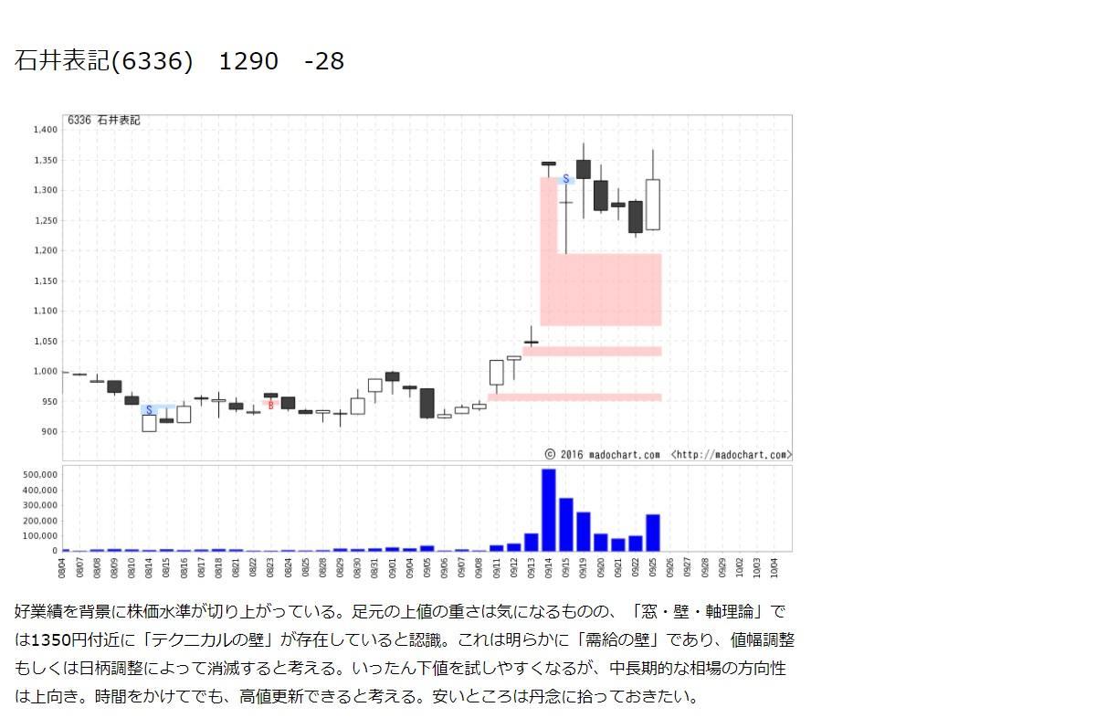 【6336】石井表記チャート2