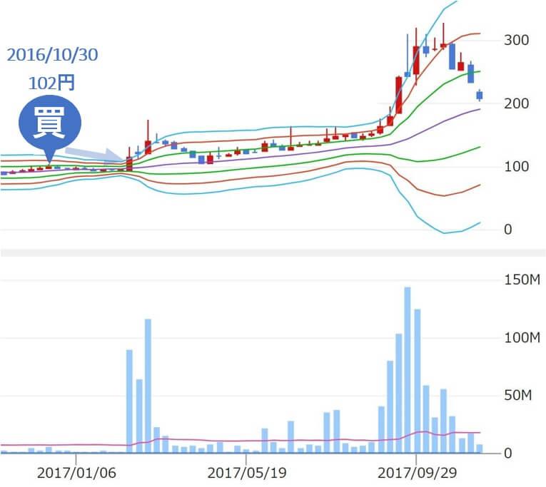 ジェイトレーダー j-trader Jトレーダー 評判 推奨 FDK(6955)株価1