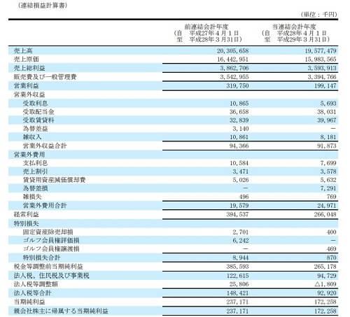 エージェント投資顧問 評判 推奨銘柄 平和紙業(9929)決算