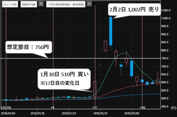 エージェント投資顧問 評判 推奨銘柄 平和紙業(9929)株価2