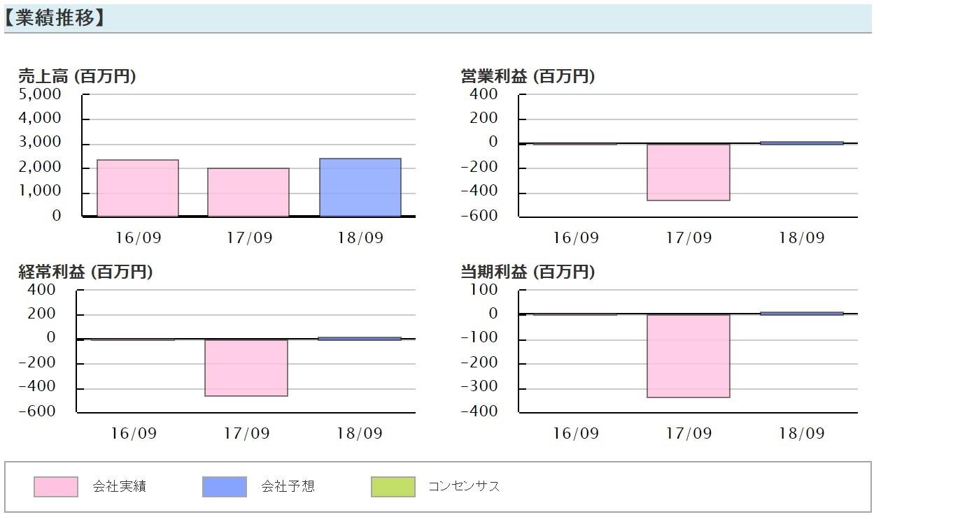 【3747】インタートレード業績推移