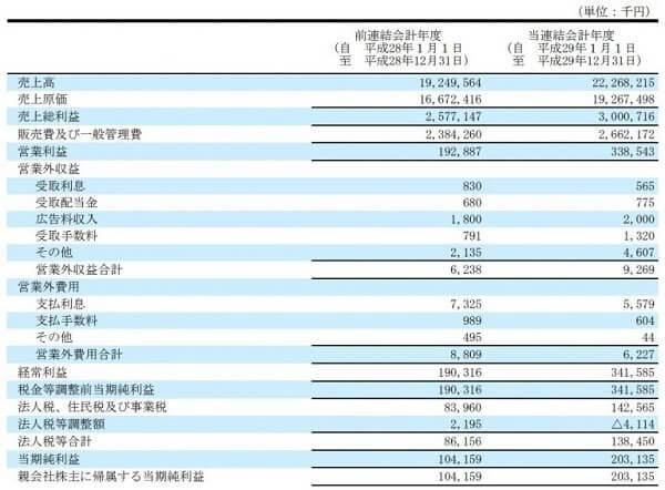 トラフィックトレード投資顧問 評判 推奨銘柄 ハイパー(3054) 決算