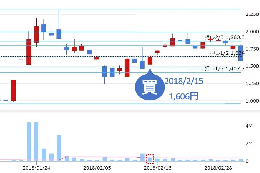 トラフィックトレード投資顧問 評判 推奨銘柄 ハイパー(3054) 株価1