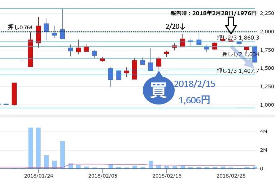 トラフィックトレード投資顧問 評判 推奨銘柄 ハイパー(3054) 株価2