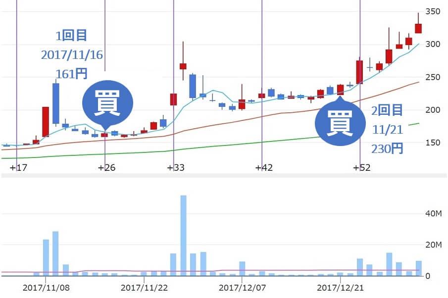 トラフィックトレード投資顧問 評判 二回目の買い推奨 アサヒ衛陶(5341)株価