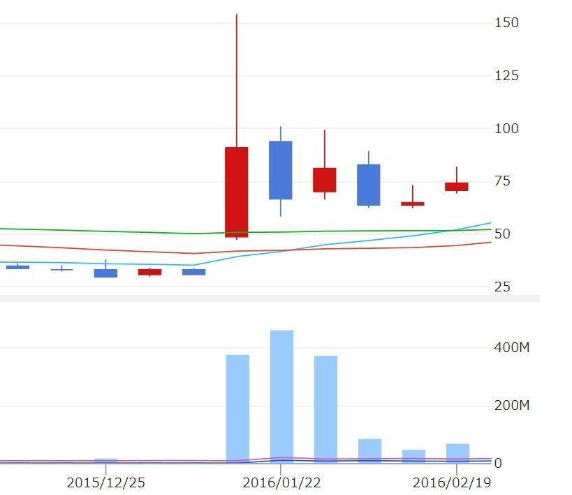 大化け株のチャート分析