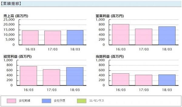 ファイナンス投資顧問 評判 推奨銘柄 ニチダイ(6467)業績推移