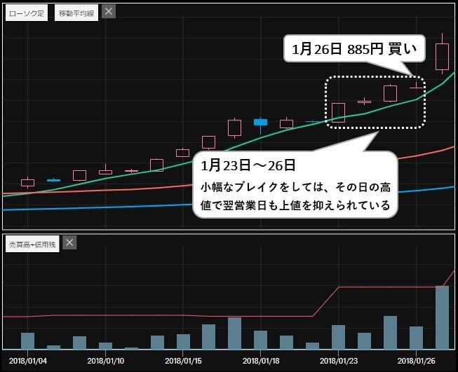 ファイナンス投資顧問 評判 推奨銘柄 ニチダイ(6467)株価