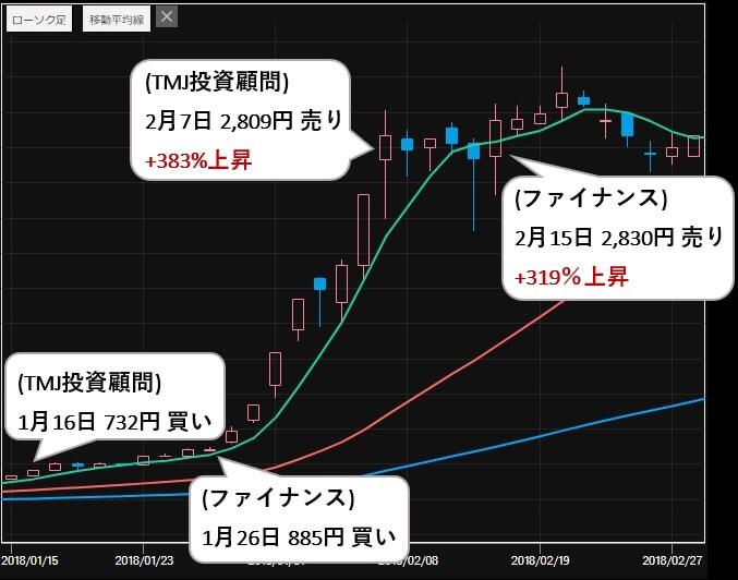 ファイナンス投資顧問 評判 推奨銘柄 ニチダイ(6467) 比較