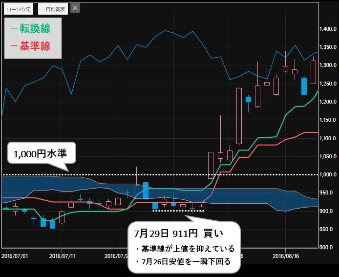 ソアリングマーケット 評判 推奨銘柄 日本マイクロニクス(6871)株価1