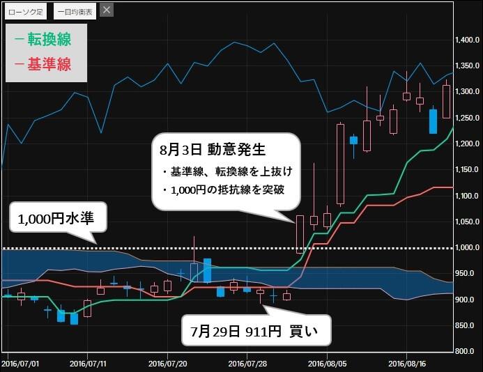 ソアリングマーケット 評判 推奨銘柄 日本マイクロニクス(6871)株価2