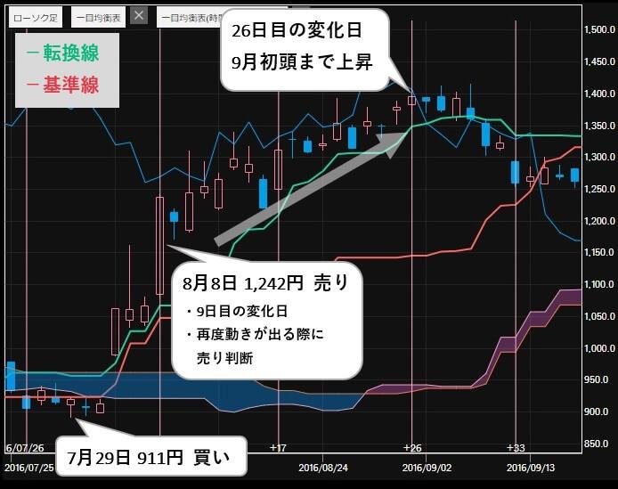 ソアリングマーケット 評判 推奨銘柄 日本マイクロニクス(6871)株価3