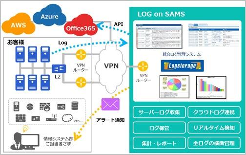 雅投資顧問 アイビーシー(3920) LOG-on-SAMS