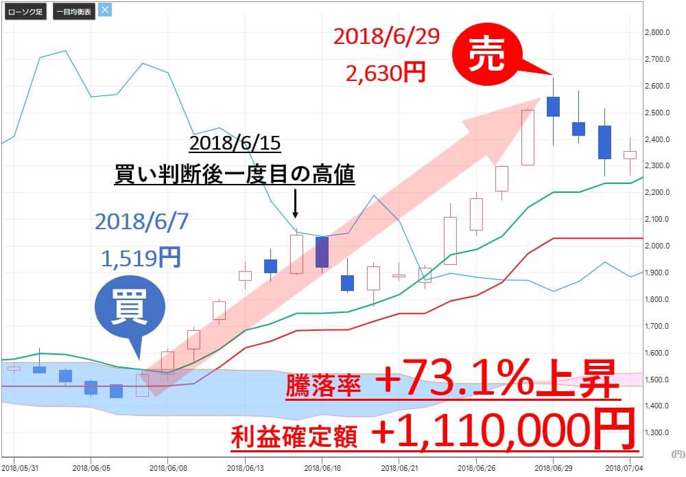 雅投資顧問 アイビーシー(3920)  株価 売り判断
