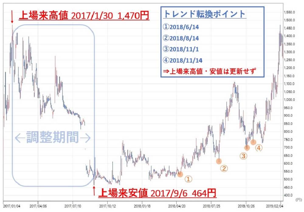 雅投資顧問 リネットジャパン(3556)株価①
