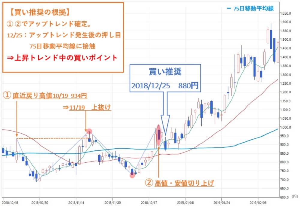雅投資顧問 リネットジャパン(3556)株価②