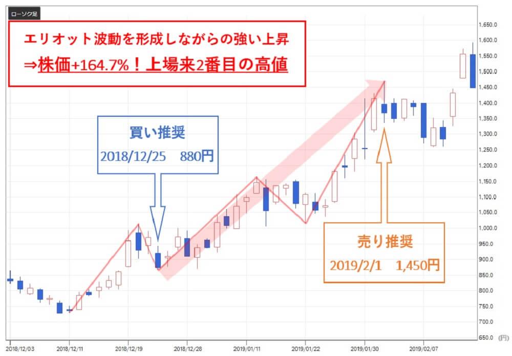 雅投資顧問 リネットジャパン(3556)株価③