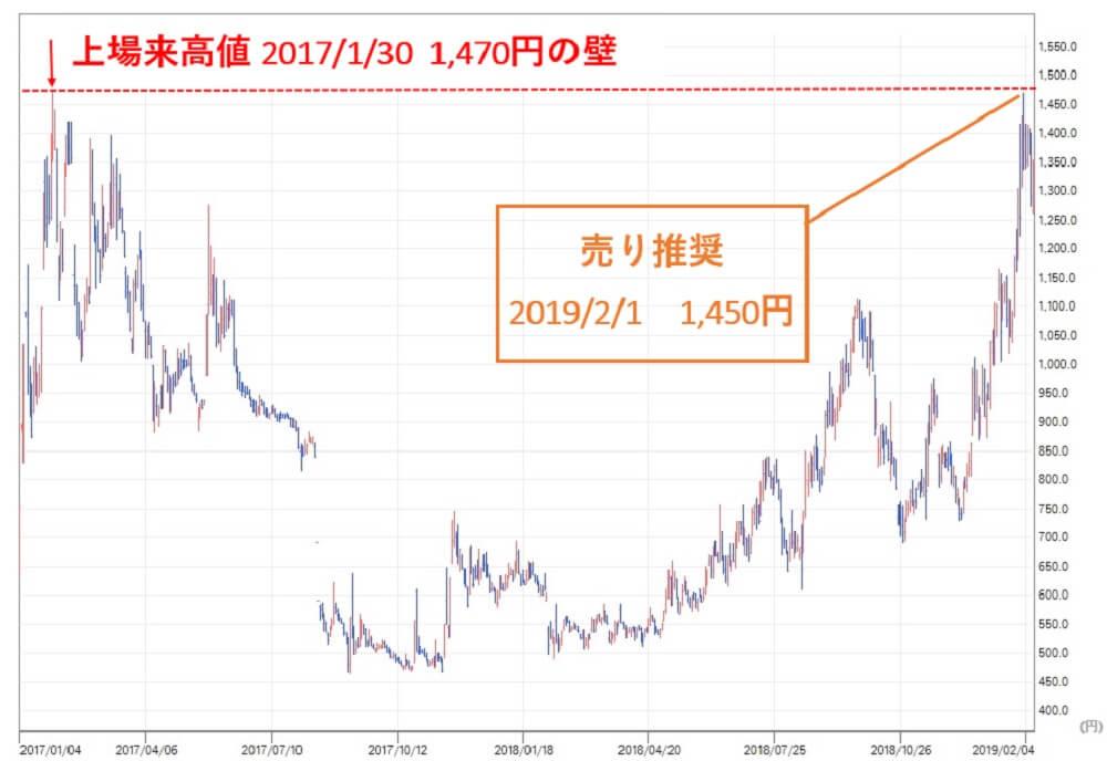 雅投資顧問 リネットジャパン(3556)株価④