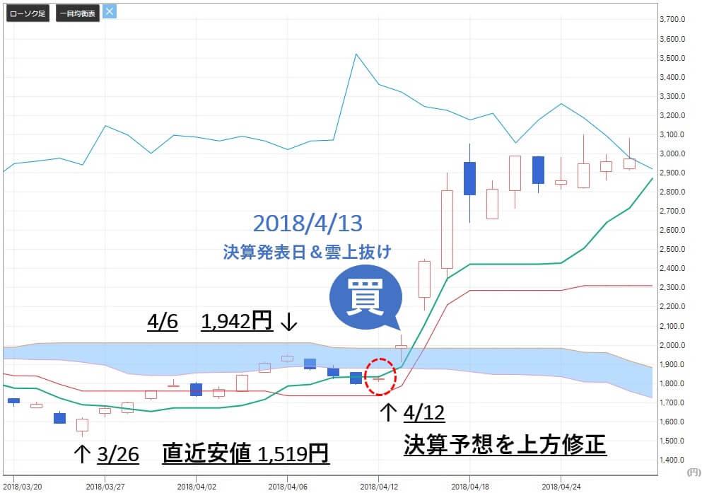 雅投資顧問 キリン堂ホールディングス(3194) 株価 買い推奨
