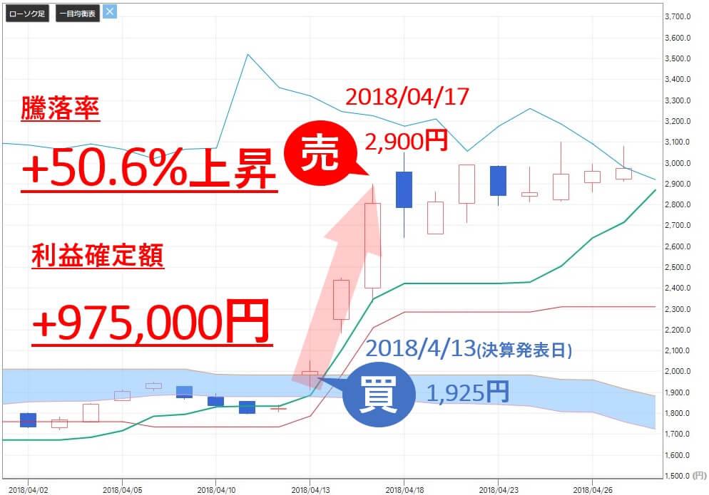 雅投資顧問 キリン堂ホールディングス(3194) 株価 売買判断 利益