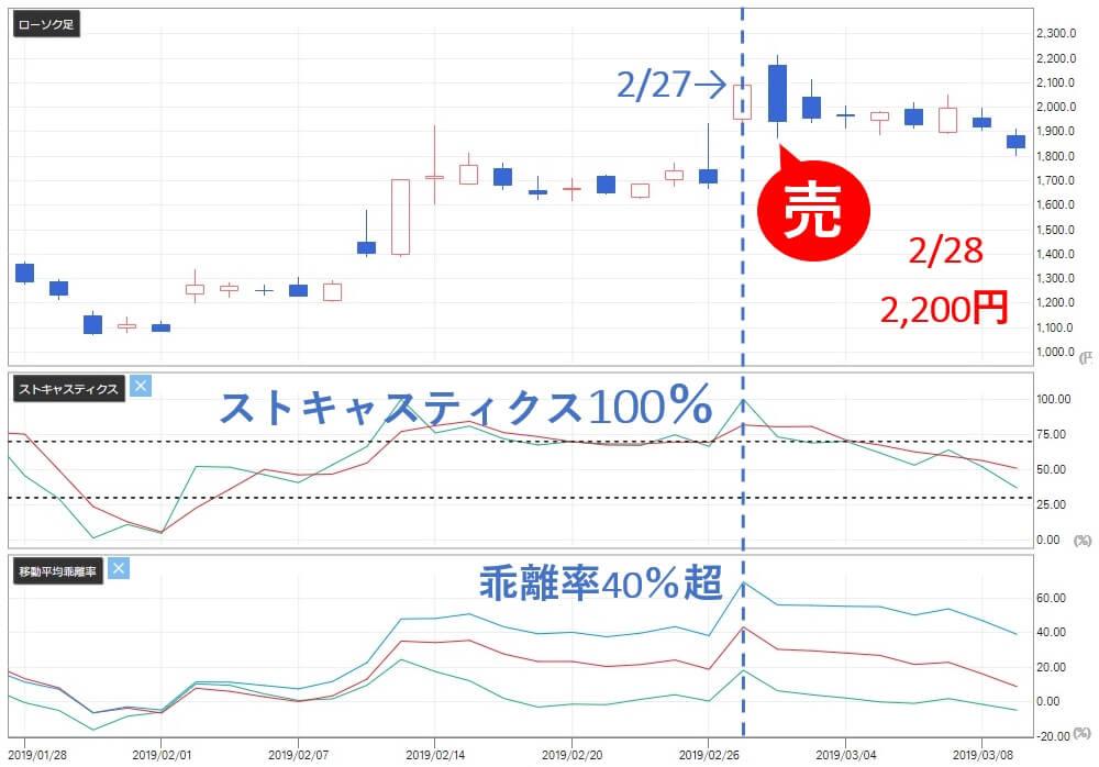 雅投資顧問 ラクオリア創薬(4579) 株価 売り推奨