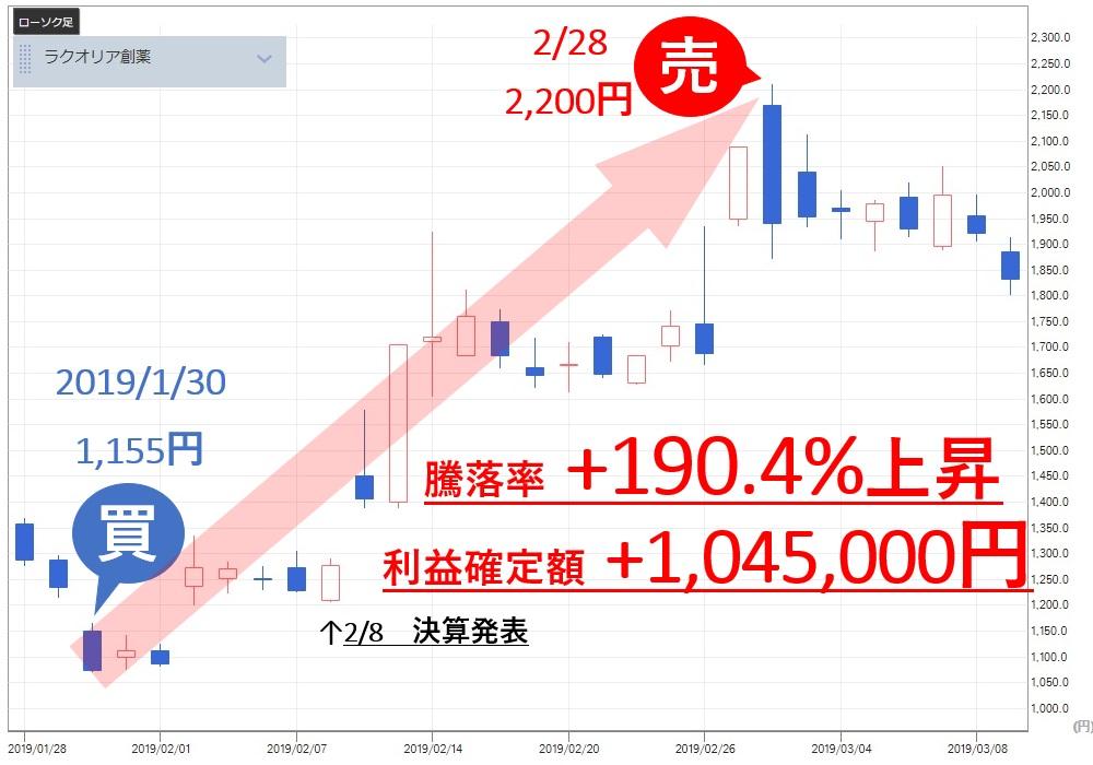 雅投資顧問 ラクオリア創薬(4579) 株価 売買判断 利益