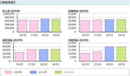 雅投資顧問 リーバイ・ストラウス ジャパン(9836) 業績推移