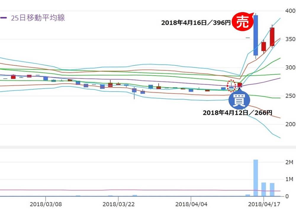 雅投資顧問 リーバイ・ストラウス ジャパン(9836) 株価 買い推奨