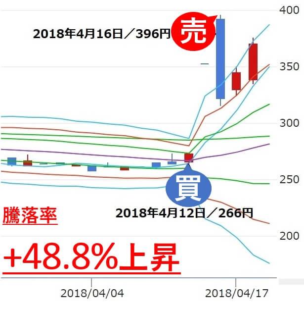 雅投資顧問 リーバイ・ストラウス ジャパン(9836) 株価 売り判断