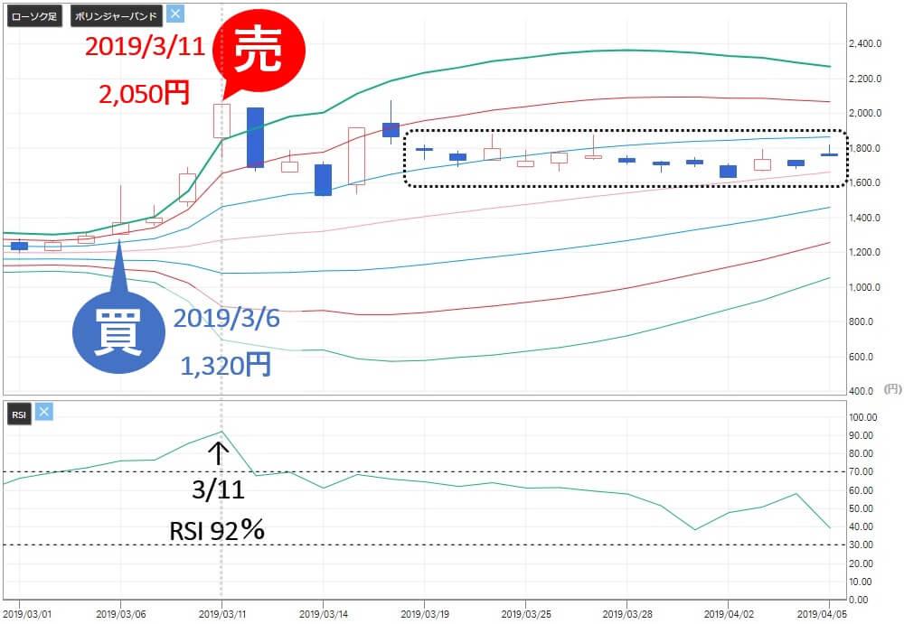 雅投資顧問 石川製作所 (6208) 株価 売り推奨