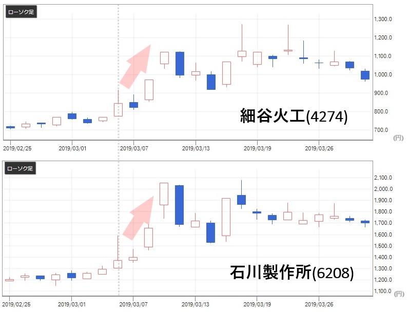 雅投資顧問 北朝鮮ミサイル問題で防衛関連銘柄の株価が上昇