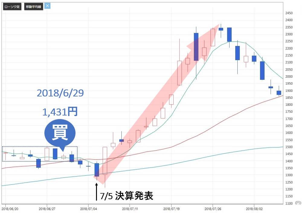 雅投資顧問 レノバ(9519) 株価 買い推奨