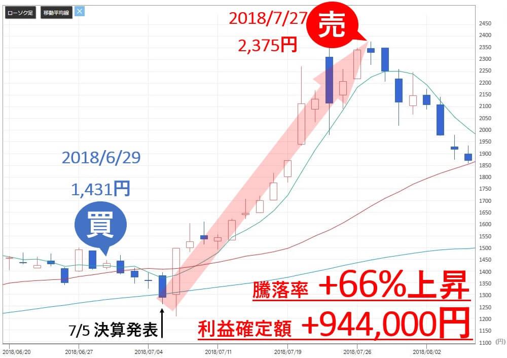 雅投資顧問 レノバ(9519) 株価  売買判断 利益
